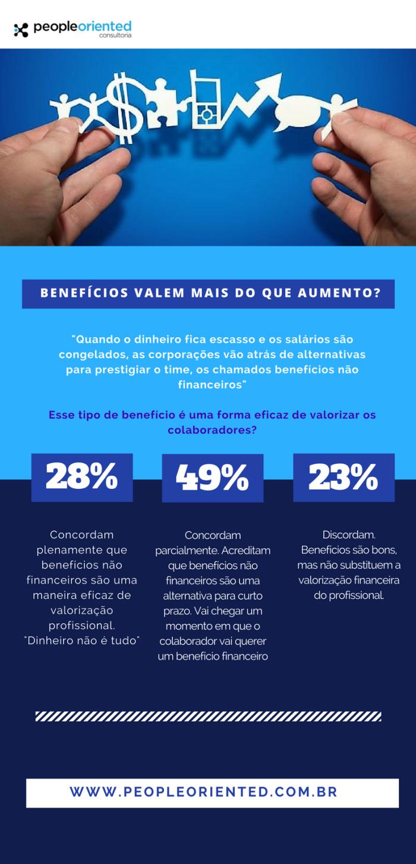 Infográfico pesquisa sobre valor dos benefícios não financeiros